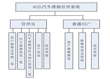 3论文的组织结构 2 第2章