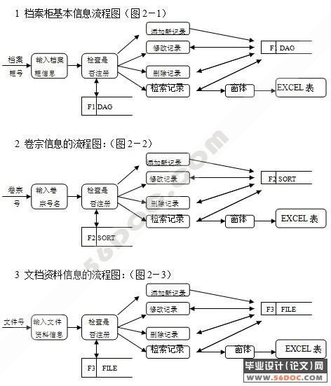 文档管理系统的设计与实现(vb access)