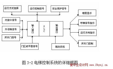 电梯程序设计流程图