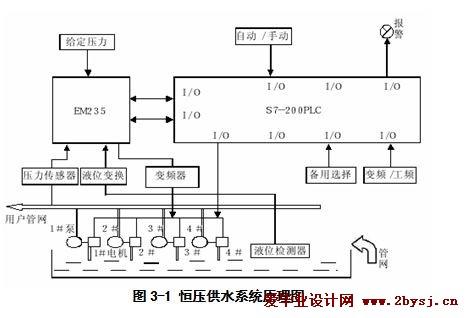 基于plc的变频调速的恒压供水控制系统的_设计毕业论文设计